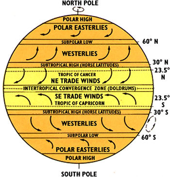 earths atmospheric circulation