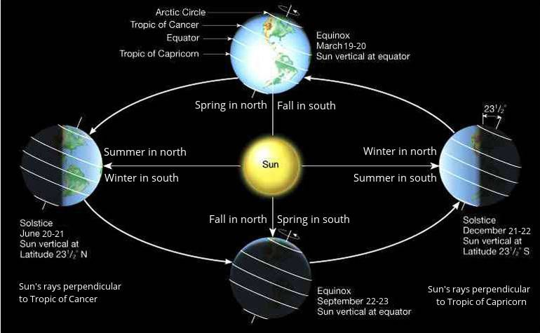 earths axis, rotation and seasons